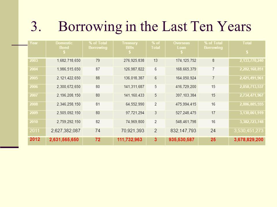 3.Borrowing in the Last Ten Years YearDomestic Bond $ % of Total Borrowing Treasury Bills $ % of Total Overseas Loan $ % of Total Borrowing Total $ 20
