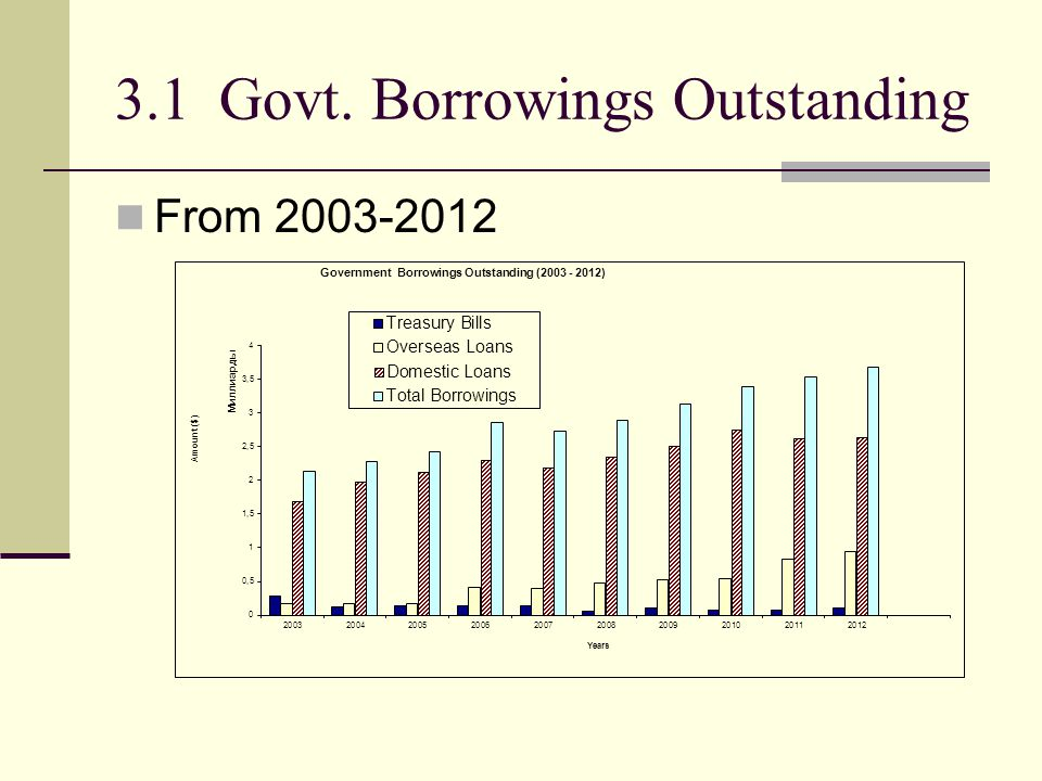3.1Govt. Borrowings Outstanding From 2003-2012