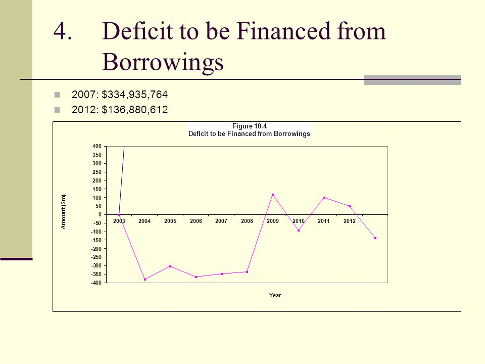 4.Deficit to be Financed from Borrowings 2007: $334,935,764 2012: $136,880,612