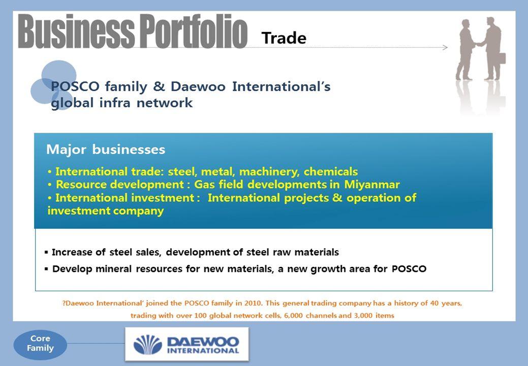 27 2) POSCO ' S INVESTMENT & ACTIVITIES  CSP  BSPC  KOBRASCO  NAMISA  CBMM  POSCO  DAEWOO INT'L  POSCO ICT  POSCO E&C [ INVESTMENT ] [ BUSINES ACTIVITIES ]