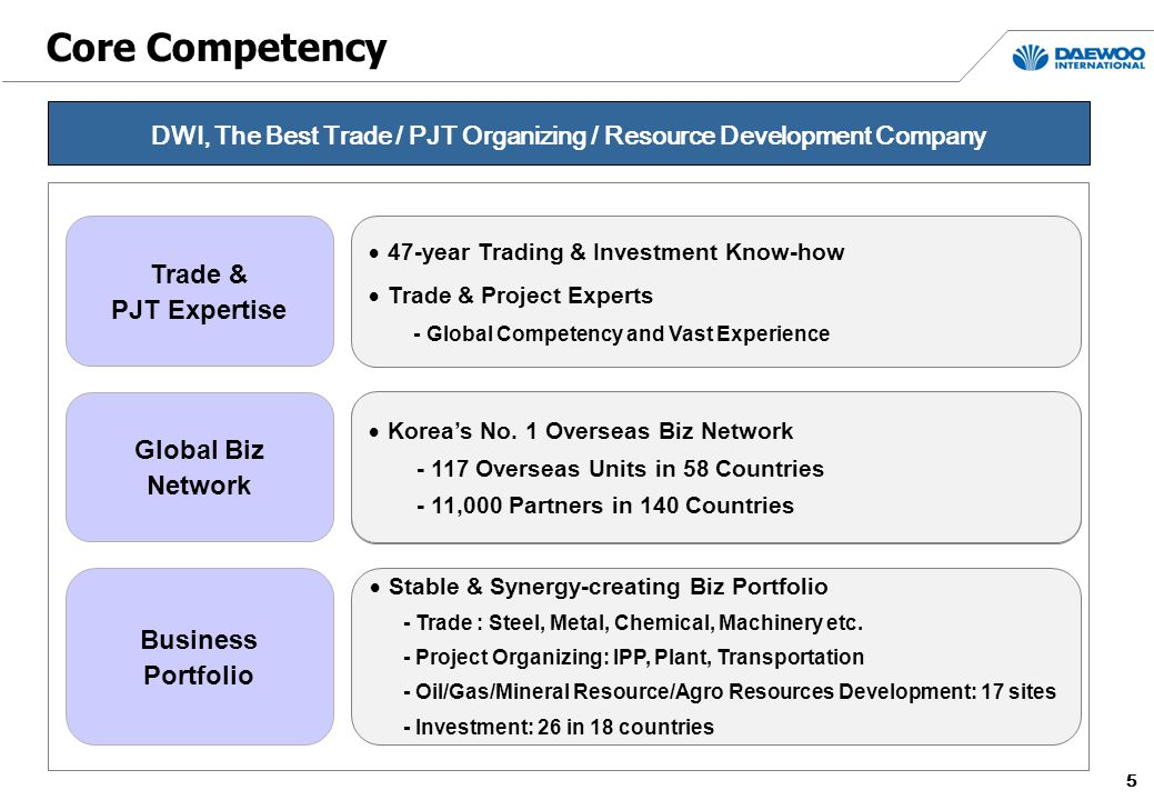 66 Vision 2020 Global Major Trader Resources Development Portfolio Operation Top 10 Sales Volume Operating 4 Projects Equity Investment on over 10 Projects Country Marketing Large-size, Complex Project Development ~2020 Sales USD 52 Billion / Pre-tax Income 1.8 Billon Project Developer Challenging towards Global Top Company DWI, Achieve Sales Volume of USD 52 Billion through Vision 2020 Nurture All Employees as the Global Best Talent 50% or Higher Long-term Stable Profit Weight Lead and Build up Family Cooperation