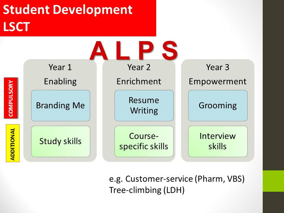 Year 1 Enabling Branding MeStudy skills Year 2 Enrichment Resume Writing Course- specific skills Year 3 Empowerment Grooming Interview skills COMPULSO
