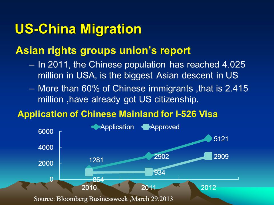 Asian rights groups union's report –In 2011, the Chinese population has reached 4.025 million in USA, is the biggest Asian descent in US –More than 60