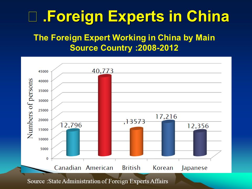 The Foreign Expert Working in China by Main Source Country :2008-2012 ⅲ.Foreign Experts in China Source :State Administration of Foreign Experts Affai