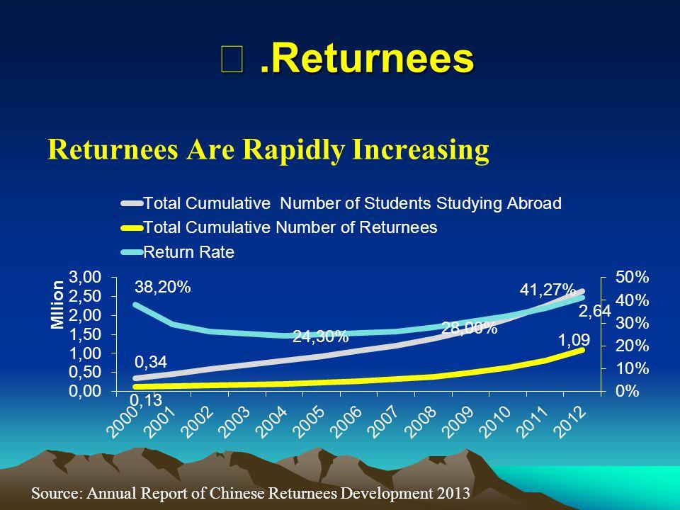 Returnees Are Rapidly Increasing ⅳ.Returnees Source: Annual Report of Chinese Returnees Development 2013