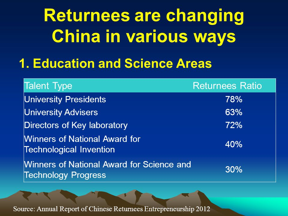 Returnees are changing China in various ways 1. Education and Science Areas Talent TypeReturnees Ratio University Presidents78% University Advisers63%