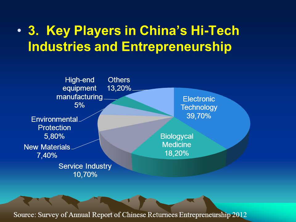 3. Key Players in China's Hi-Tech Industries and Entrepreneurship Source: Survey of Annual Report of Chinese Returnees Entrepreneurship 2012
