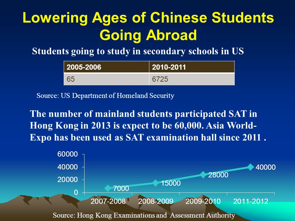 Lowering Ages of Chinese Students Going Abroad The number of mainland students participated SAT in Hong Kong in 2013 is expect to be 60,000. Asia Worl