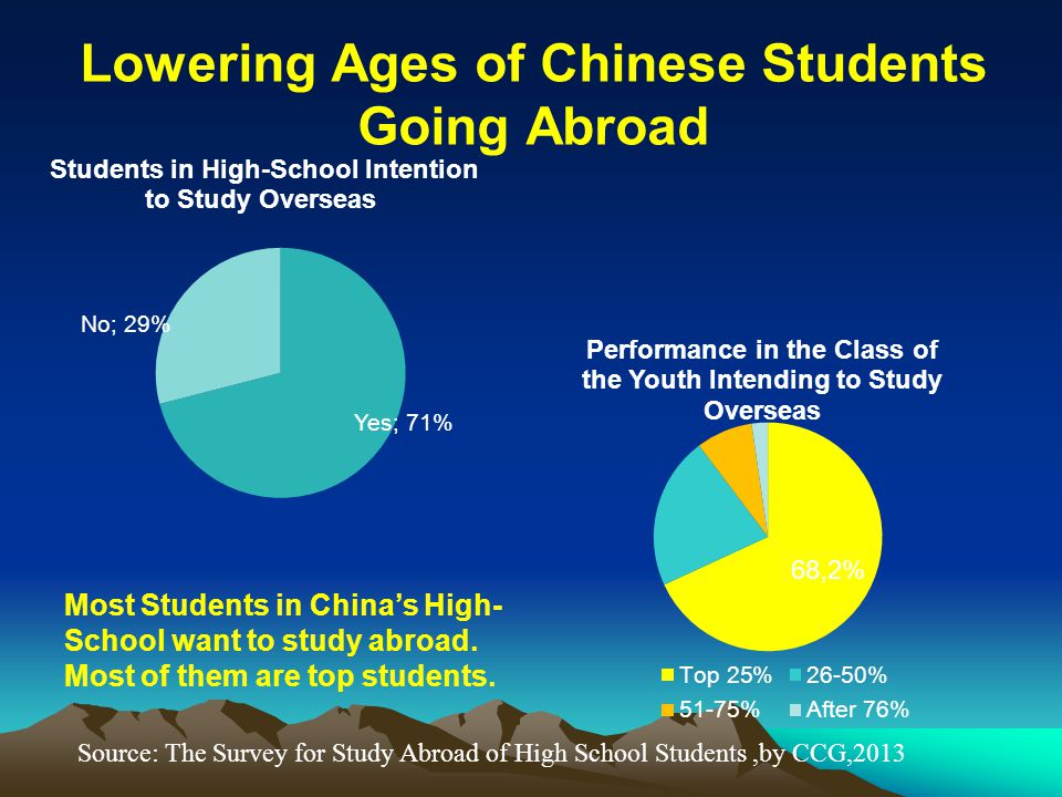 Most Students in China's High- School want to study abroad. Most of them are top students. Source: The Survey for Study Abroad of High School Students