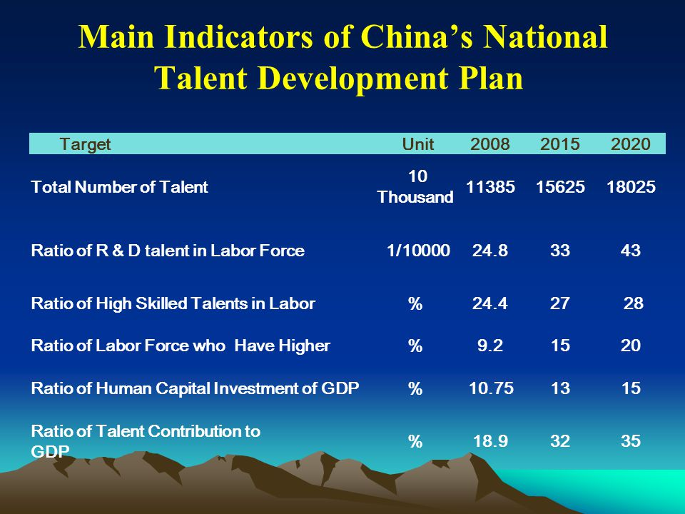Main Indicators of China's National Talent Development Plan Target Unit200820152020 Total Number of Talent 10 Thousand 113851562518025 Ratio of R & D