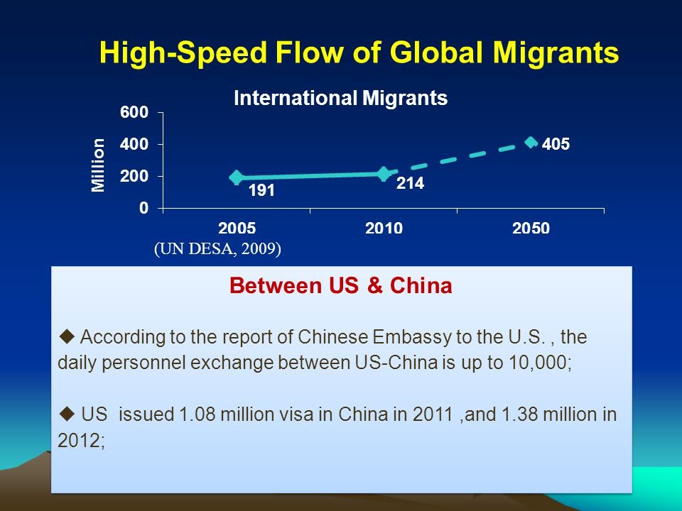 (UN DESA, 2009) High-Speed Flow of Global Migrants Between US & China  According to the report of Chinese Embassy to the U.S., the daily personnel ex