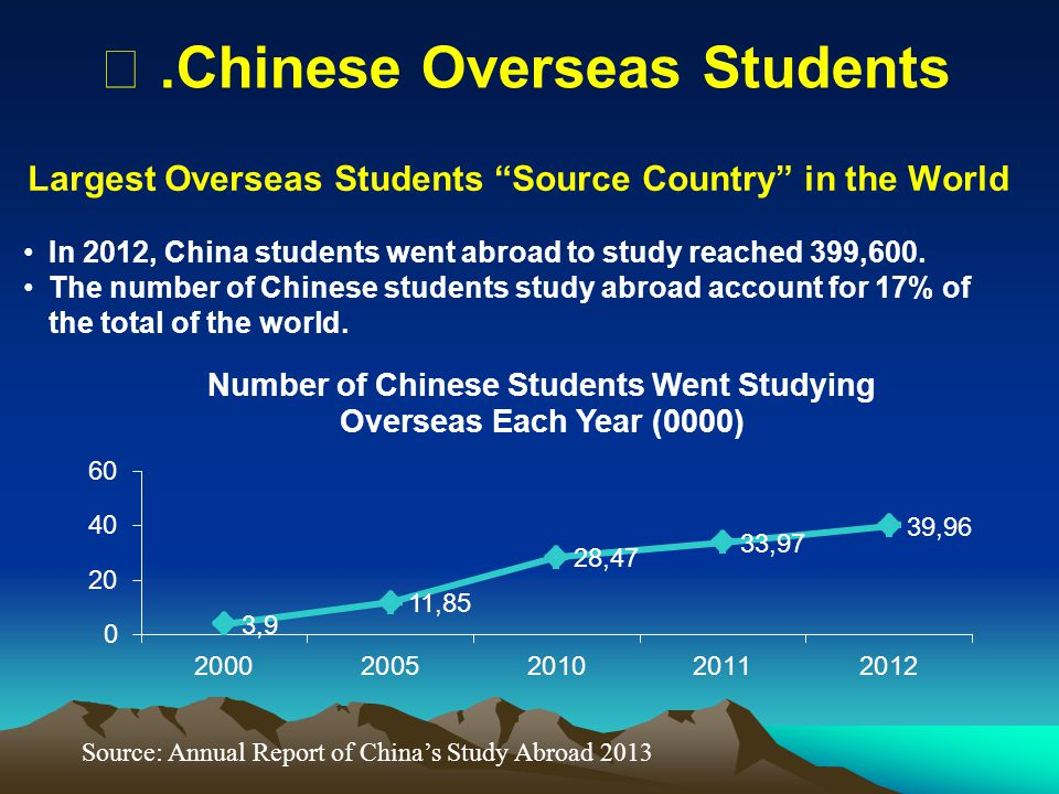 """Largest Overseas Students """"Source Country"""" in the World In 2012, China students went abroad to study reached 399,600. The number of Chinese students s"""