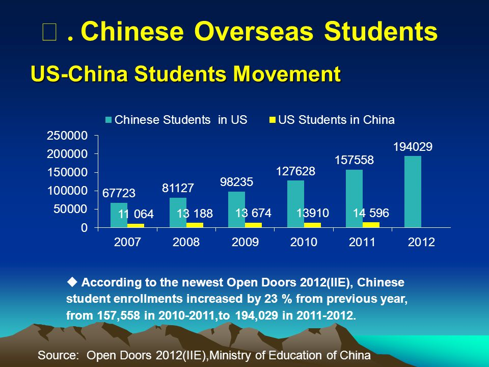 US-China Students Movement  According to the newest Open Doors 2012(IIE), Chinese student enrollments increased by 23 % from previous year, from 157,