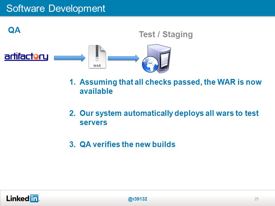 25 Software Development @r39132 1.Assuming that all checks passed, the WAR is now available 2.Our system automatically deploys all wars to test servers 3.QA verifies the new builds QA Test / Staging