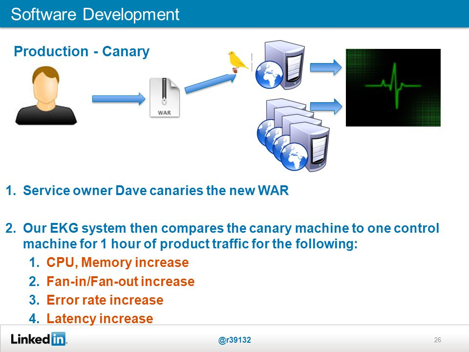 26 Software Development @r39132 1.Service owner Dave canaries the new WAR 2.Our EKG system then compares the canary machine to one control machine for 1 hour of product traffic for the following: 1.CPU, Memory increase 2.Fan-in/Fan-out increase 3.Error rate increase 4.Latency increase Production - Canary