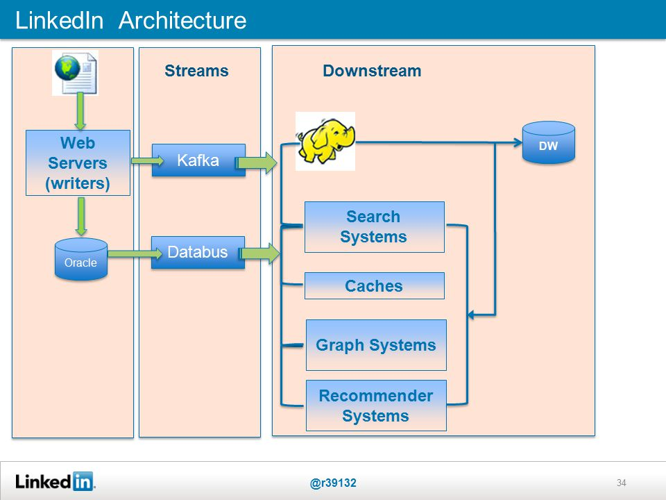 Web Servers (writers) Web Servers (writers) Oracle LinkedIn Architecture @r39132 34 Kafka Databus Search Systems Caches Graph Systems Recommender Systems Downstream Streams DW