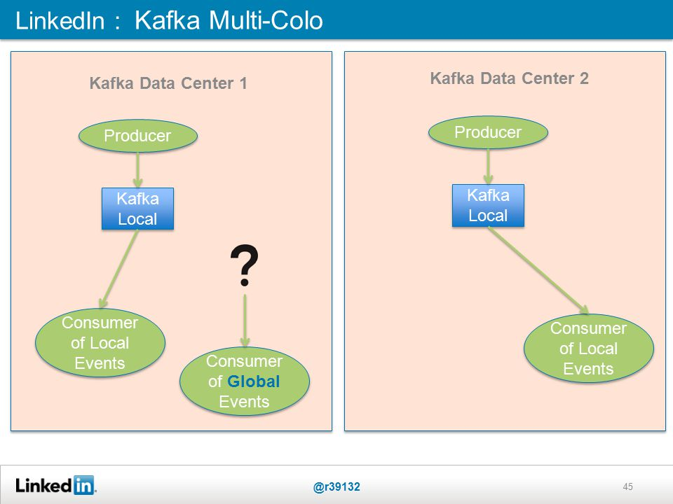 LinkedIn : Kafka Multi-Colo @r39132 45 Kafka Local Producer Consumer of Local Events Consumer of Local Events Consumer of Global Events Consumer of Global Events Kafka Local Producer Consumer of Local Events Consumer of Local Events Kafka Data Center 2 Kafka Data Center 1
