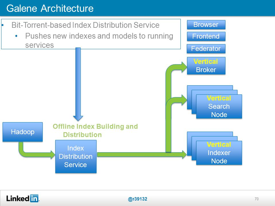 70 Galene Architecture @r39132 Federator Frontend Browser Vertical Search Node Hadoop Vertical Indexer Node Vertical Broker Vertical Broker Index Distribution Service Offline Index Building and Distribution Bit-Torrent-based Index Distribution Service Pushes new indexes and models to running services