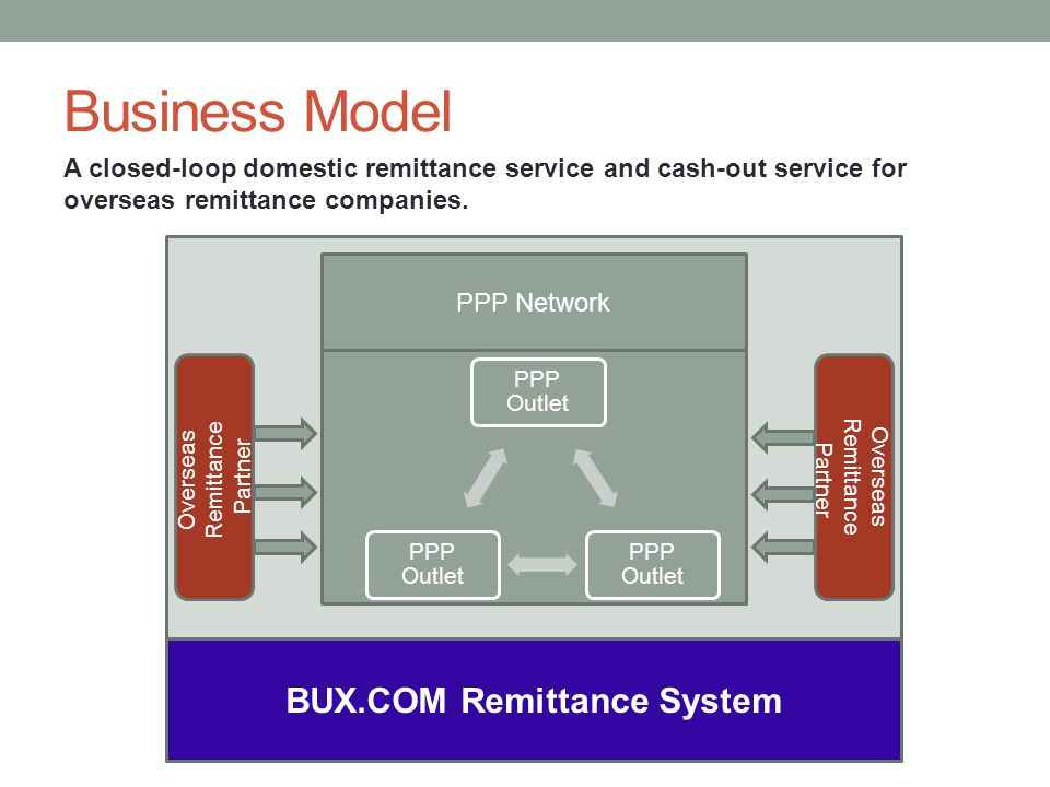 Business Model PPP Network Overseas Remittance Partner Overseas Remittance Partner BUX.COM Remittance System A closed-loop domestic remittance service and cash-out service for overseas remittance companies.