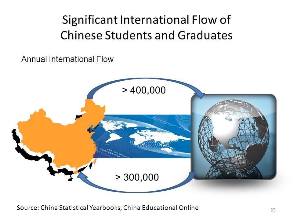 Significant International Flow of Chinese Students and Graduates 25 > 400,000 > 300,000 Source: China Statistical Yearbooks, China Educational Online Annual International Flow