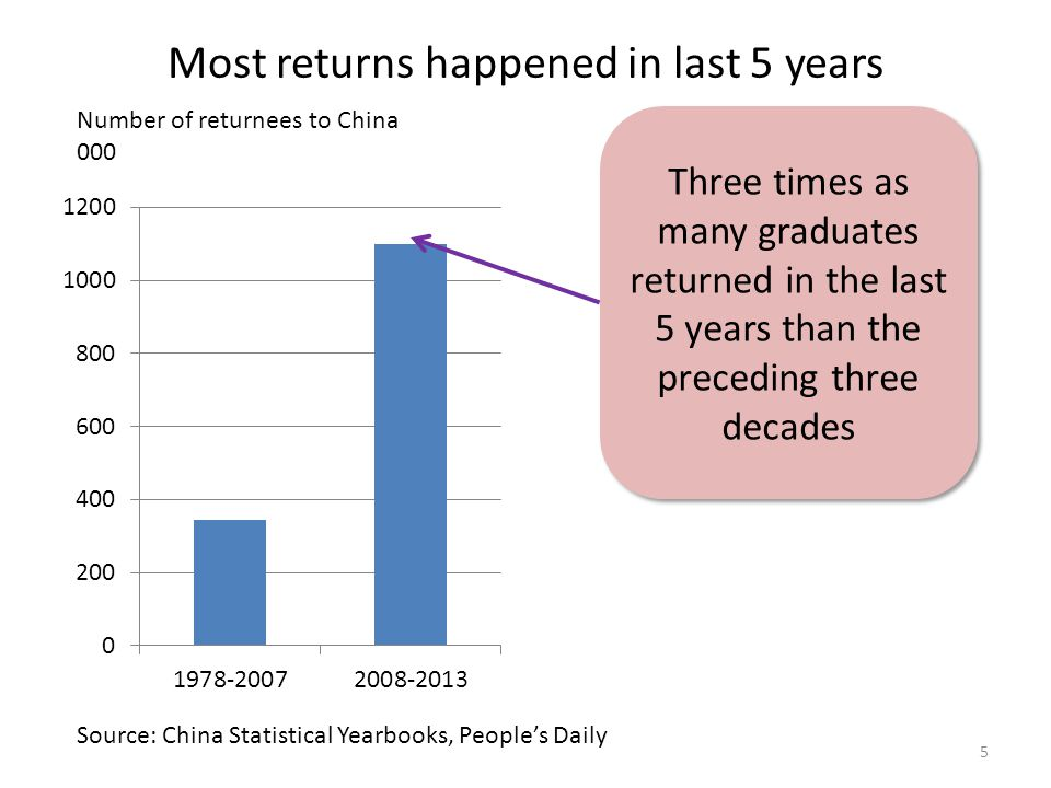 Most returns happened in last 5 years 5 Number of returnees to China 000 Source: China Statistical Yearbooks, People's Daily Three times as many graduates returned in the last 5 years than the preceding three decades