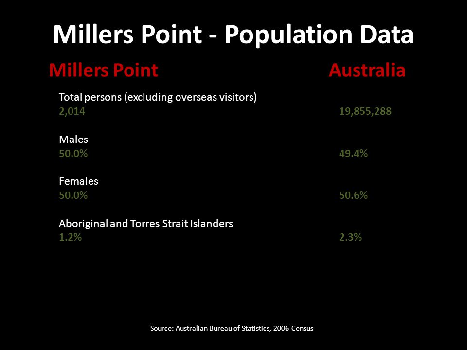 Total persons (excluding overseas visitors) 2,01419,855,288 Males 50.0%49.4% Females 50.0%50.6% Aboriginal and Torres Strait Islanders 1.2%2.3% Millers PointAustralia Millers Point - Population Data Source: Australian Bureau of Statistics, 2006 Census