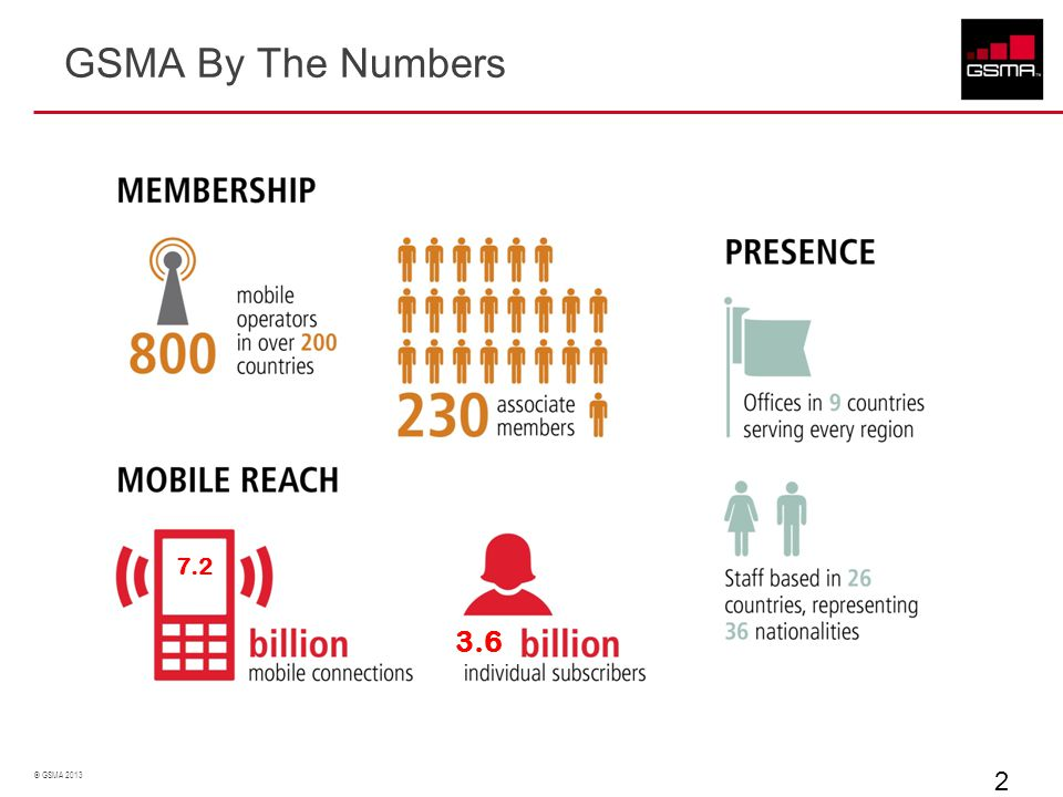 © GSMA 2013 ASEAN Our ASEAN people, in all their diversity and creativity, are the most crucial factor on our journey.