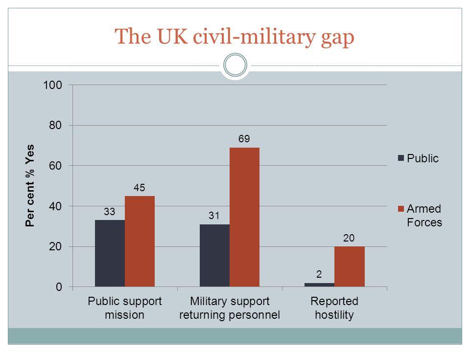 The UK civil-military gap
