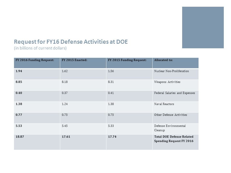 Request for FY16 Defense Activities at DOE (in billions of current dollars) FY 2016 Funding Request:FY 2015 Enacted:FY 2015 Funding Request:Allocated to: 1.941.621.56Nuclear Non-Proliferation 8.858.188.31Weapons Activities 0.400.370.41Federal Salaries and Expenses 1.381.241.38Naval Reactors 0.770.75 Other Defense Activities 5.535.455.33 Defense Environmental Cleanup 18.8717.6117.74Total DOE Defense Related Spending Request FY 2016