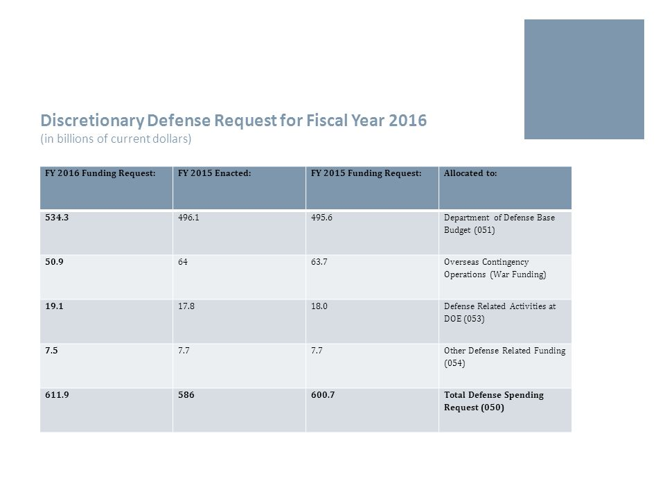 Discretionary Defense Request for Fiscal Year 2016 (in billions of current dollars) FY 2016 Funding Request:FY 2015 Enacted:FY 2015 Funding Request:Allocated to: 534.3496.1495.6 Department of Defense Base Budget (051) 50.96463.7 Overseas Contingency Operations (War Funding) 19.117.818.0 Defense Related Activities at DOE (053) 7.57.7 Other Defense Related Funding (054) 611.9586600.7Total Defense Spending Request (050)