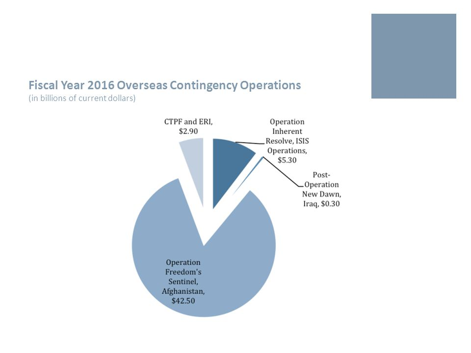 Fiscal Year 2016 Discretionary Defense Request by Service (in billions of current dollars) FY 2016 Funding Request: FY 2015 Enacted:Allocated to:Delta FY15-FY16FY16 %FY15 % 126.5119.5Army+7.023.7%24.1% 161.0149.2Navy+11.830.1% 152.9136.9Air Force+16.028.6%27.6% 94.090.6Defense-Wide+3.417.6%18.3% 534.3496.1Total+38.2100%