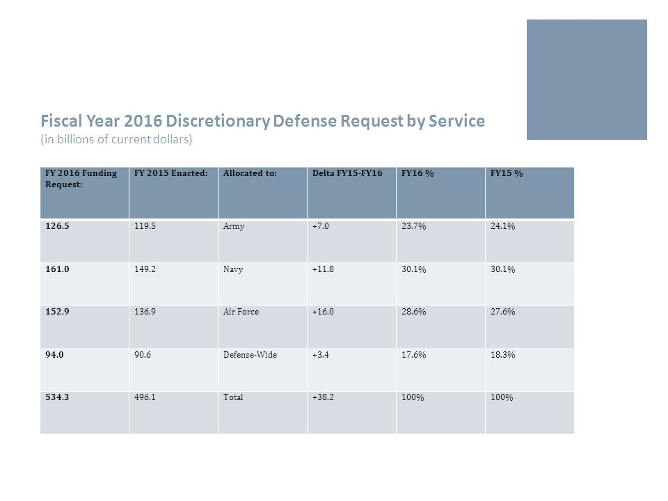 Selected Weapons Spending  $11 billion for 57 F-35 Joint Strike Fighters.