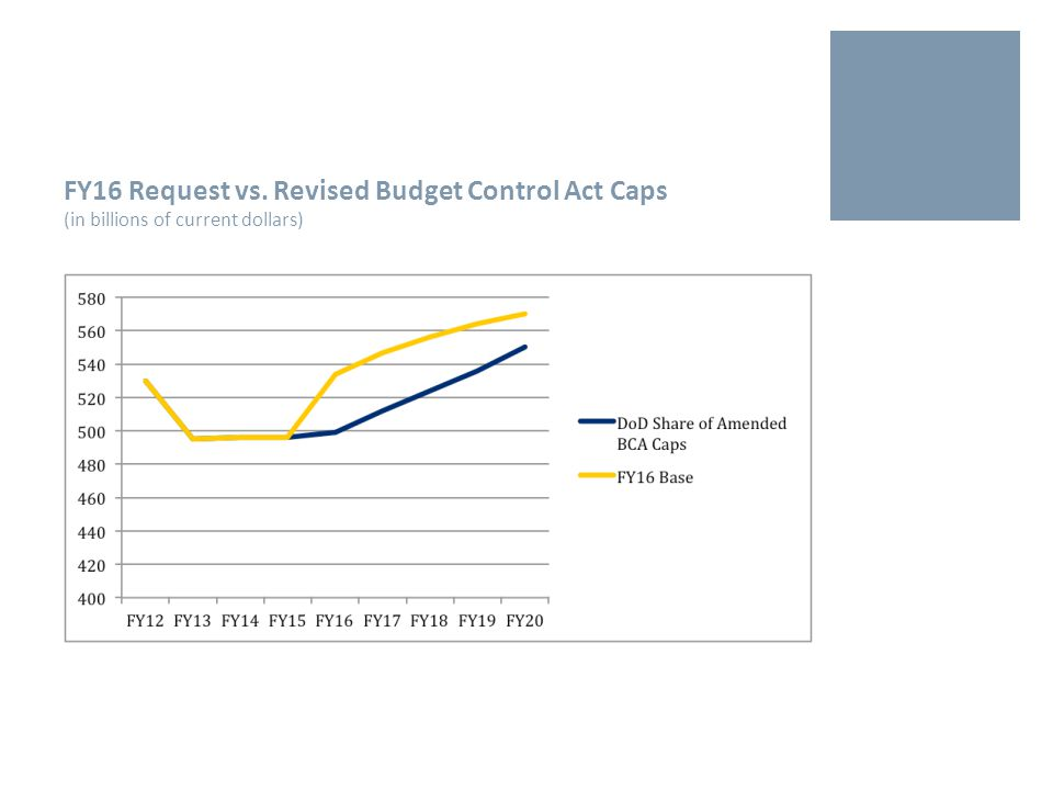 FY16 Request vs. Revised Budget Control Act Caps (in billions of current dollars)