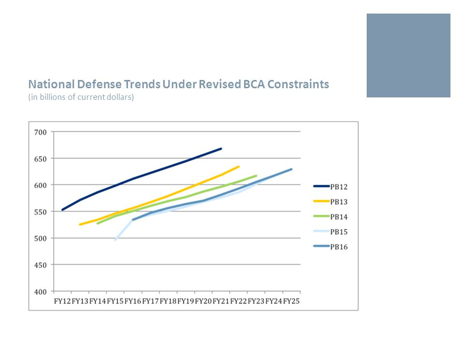 National Defense Trends Under Revised BCA Constraints (in billions of current dollars)