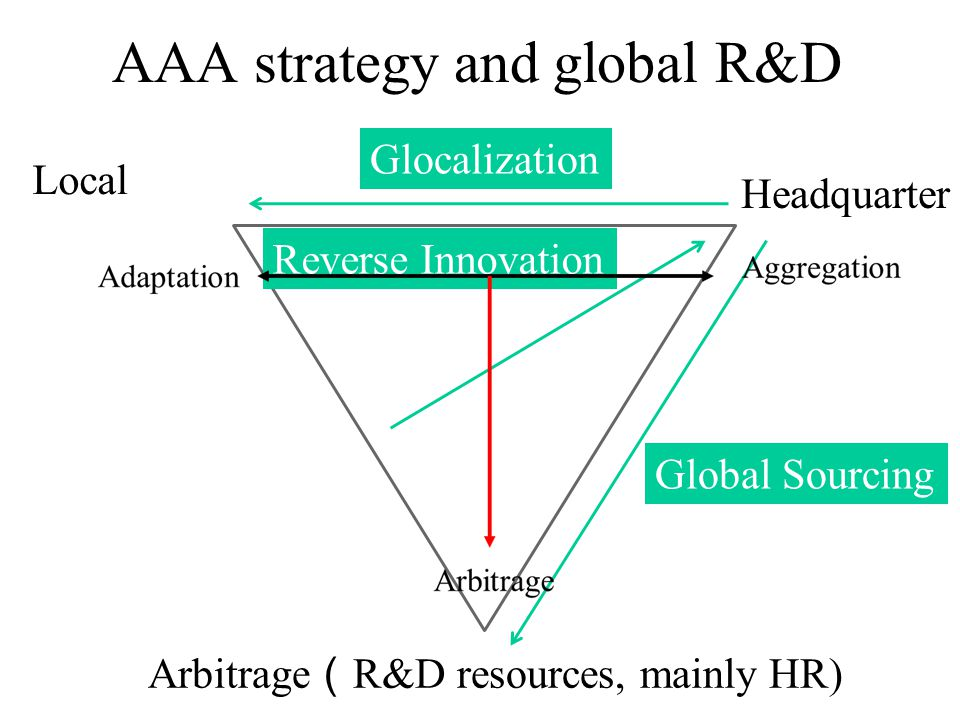 AAA strategy and global R&D Headquarter Local Arbitrage ( R&D resources, mainly HR) Glocalization Global Sourcing Reverse Innovation