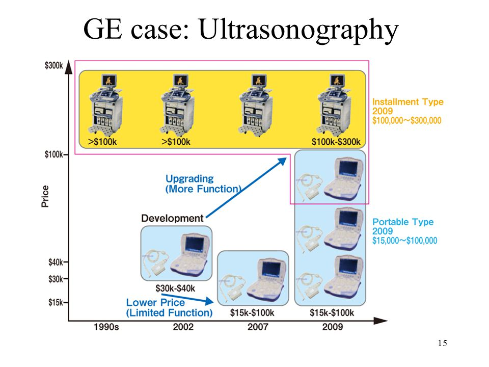 GE case: Ultrasonography 15