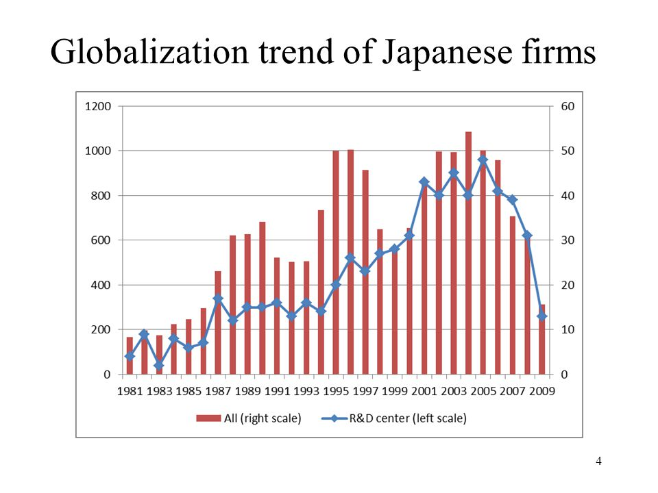 Globalization trend of Japanese firms 4