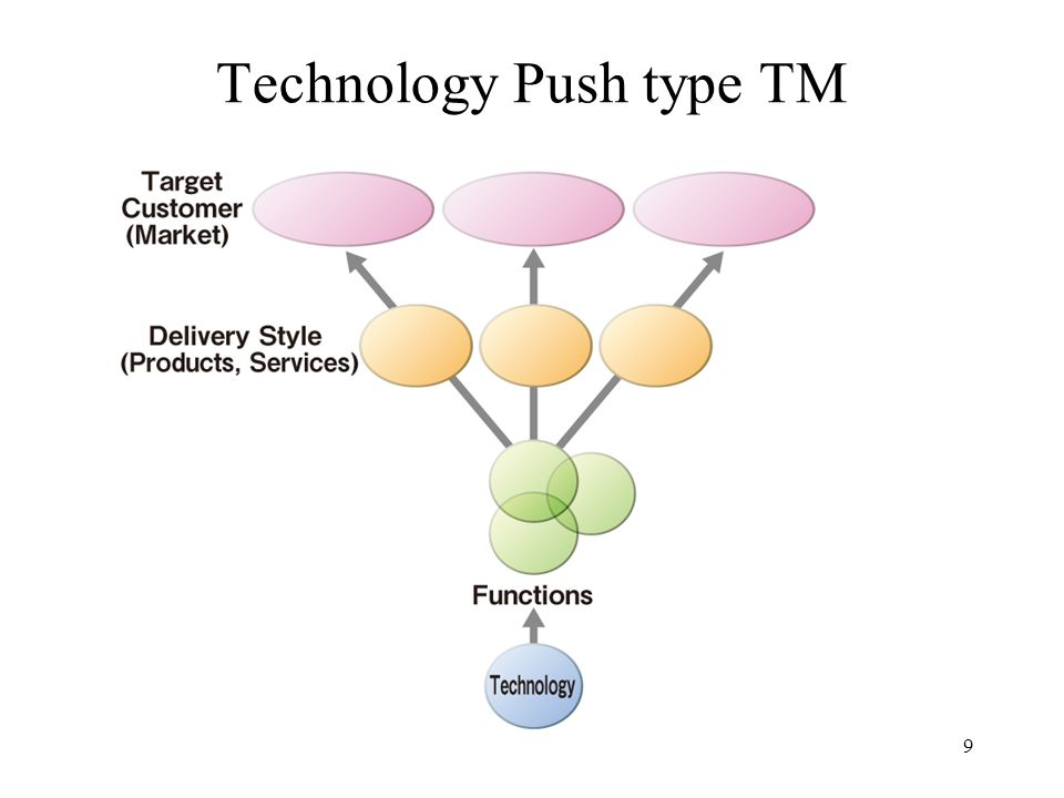 Market pull type TM 10