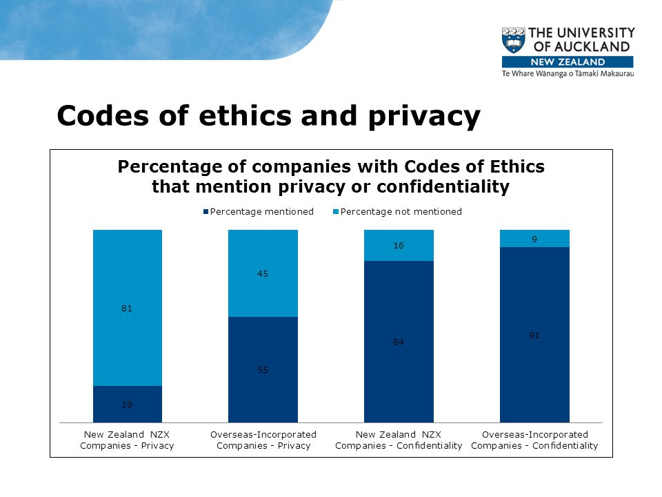 Codes of ethics and privacy