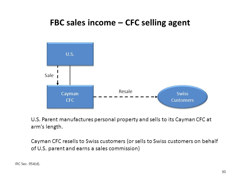 FBC sales income – CFC selling agent IRC Sec.954(d).