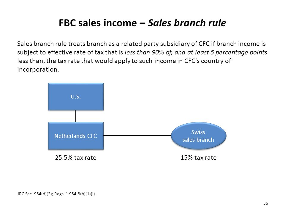 FBC sales income – Sales branch rule Sales branch rule treats branch as a related party subsidiary of CFC if branch income is subject to effective rate of tax that is less than 90% of, and at least 5 percentage points less than, the tax rate that would apply to such income in CFC s country of incorporation.