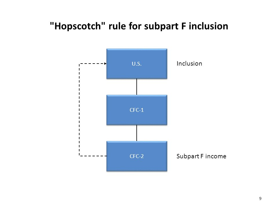 Hopscotch rule for subpart F inclusion U.S. Inclusion CFC-1 CFC-2 Subpart F income 9