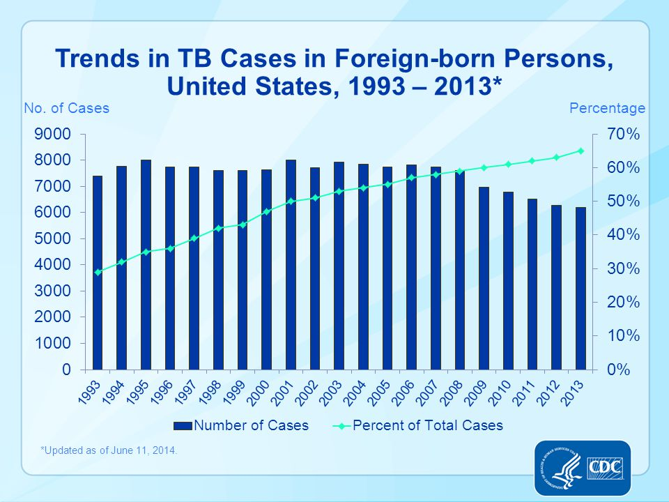 Trends in TB Cases in Foreign-born Persons, United States, 1993 – 2013* *Updated as of June 11, 2014.