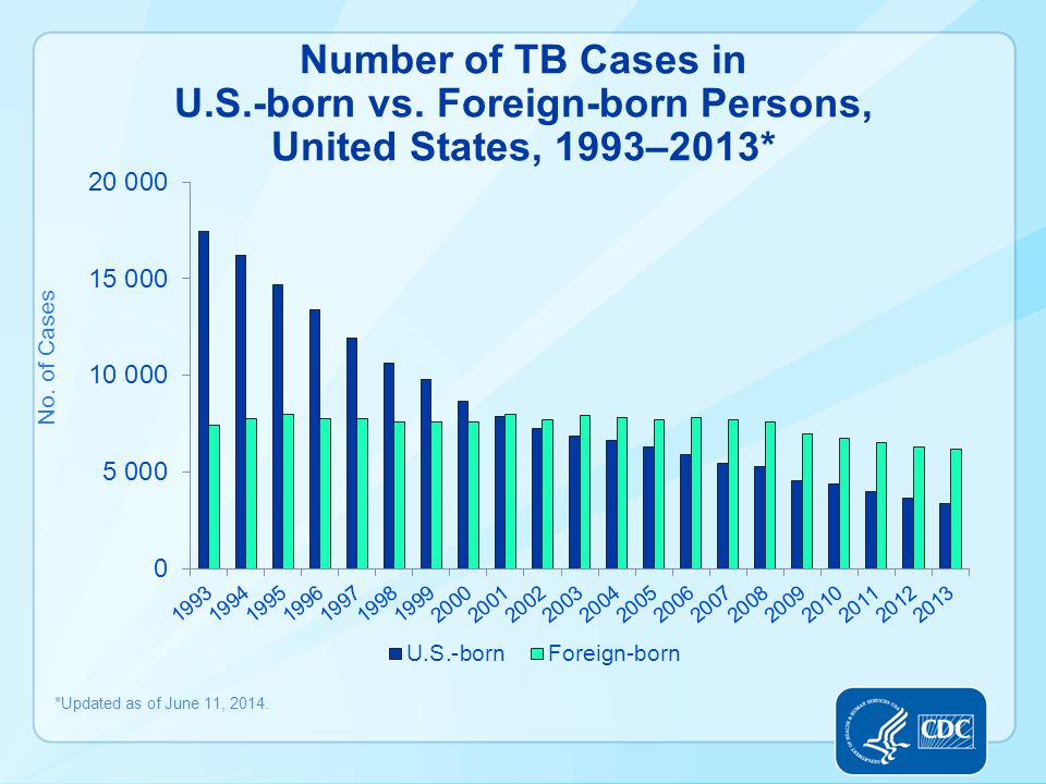 Number of TB Cases in U.S.-born vs.