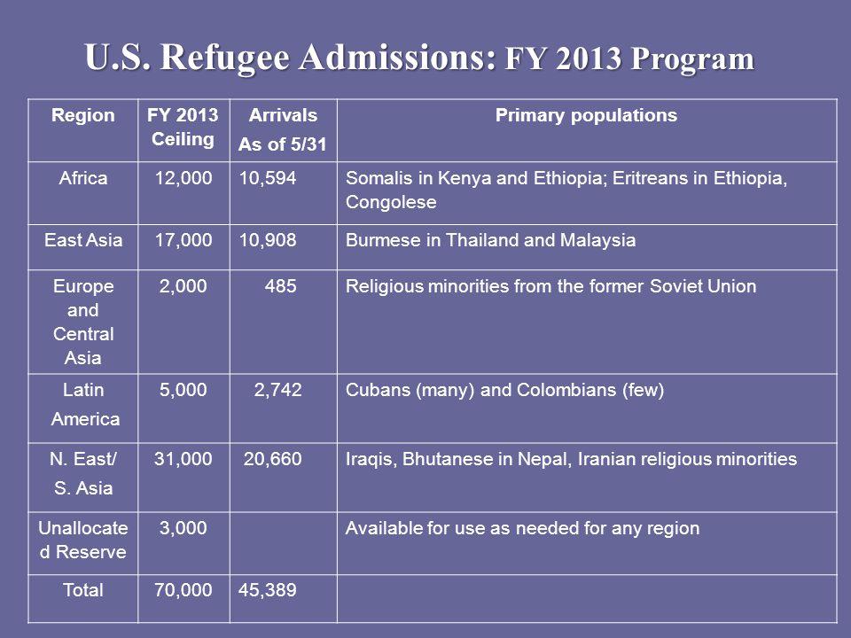 U.S.Refugee Admissions: FY 2014 Program Region FY 2014 Ceiling Primary populations Africa.