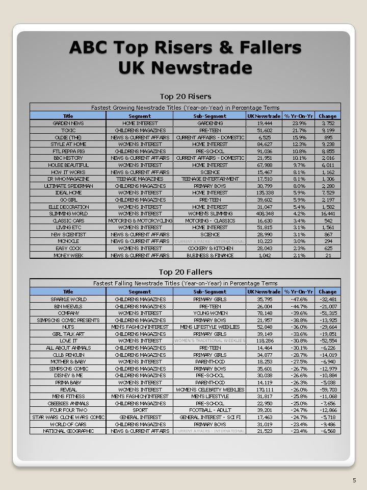 ABC Top Risers & Fallers UK Newstrade 5