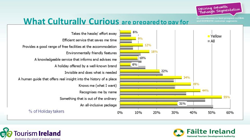 What Culturally Curious are prepared to pay for % of Holiday takers