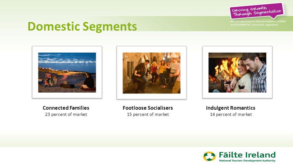Domestic Segments Connected Families 23 percent of market Footloose Socialisers 15 percent of market Indulgent Romantics 14 percent of market