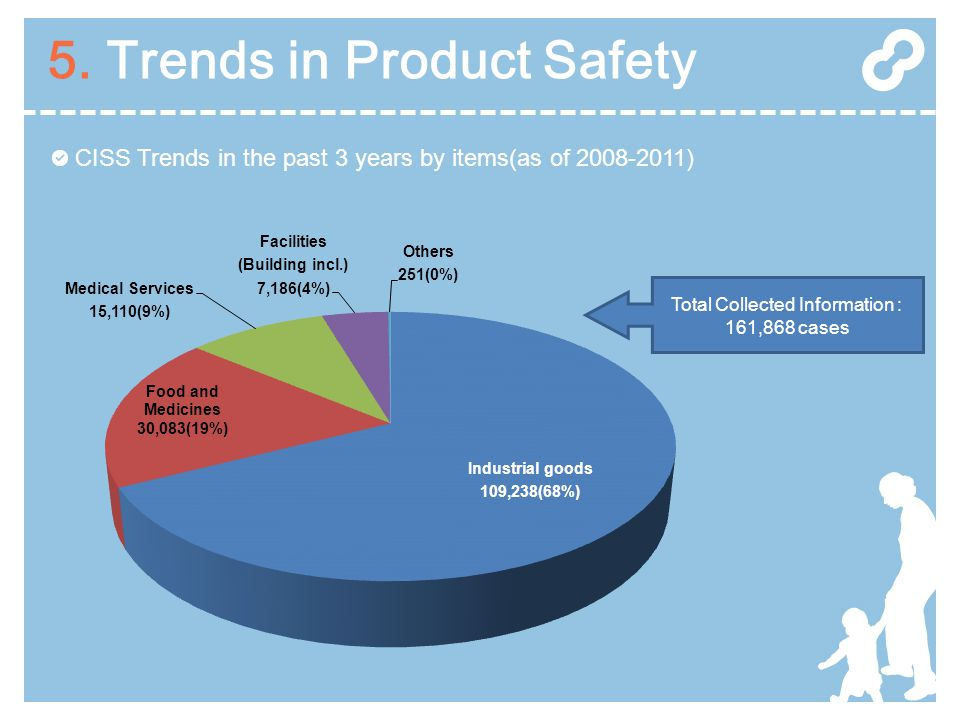 5. Trends in Product Safety CISS Trends in the past 3 years by items(as of 2008-2011) Total Collected Information : 161,868 cases