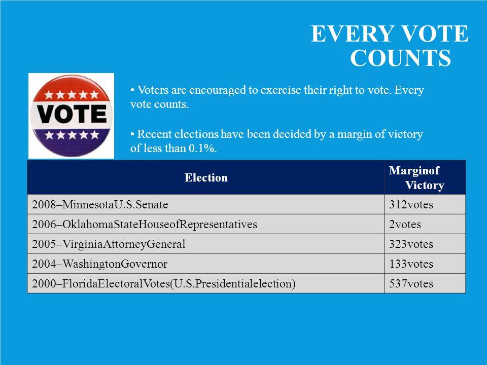 Election Marginof Victory 2008–MinnesotaU.S.Senate312votes 2006–OklahomaStateHouseofRepresentatives2votes 2005–VirginiaAttorneyGeneral323votes 2004–Wa